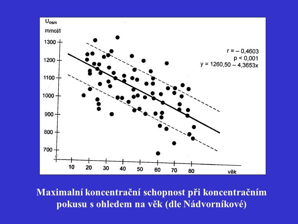 Maximalní koncentrační schopnost při koncentračním pokusu s ohledem na věk (dle Nádvorníkové)