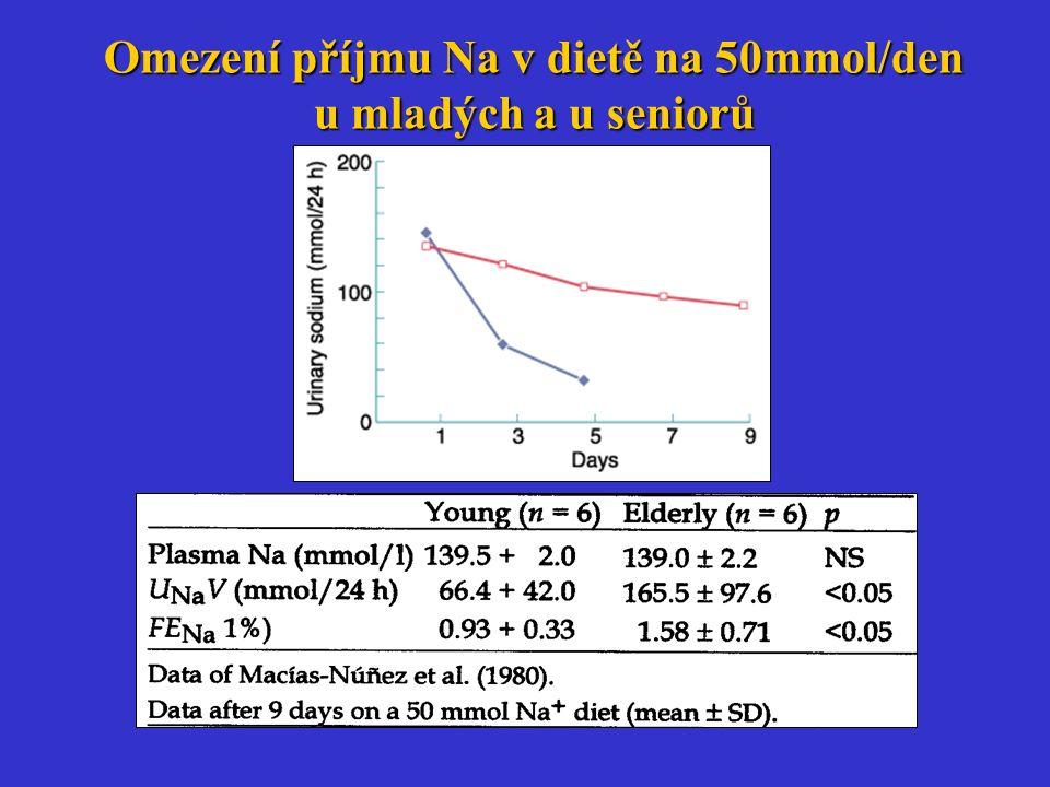 Omezení příjmu Na v dietě na 50mmol/den u mladých a u seniorů