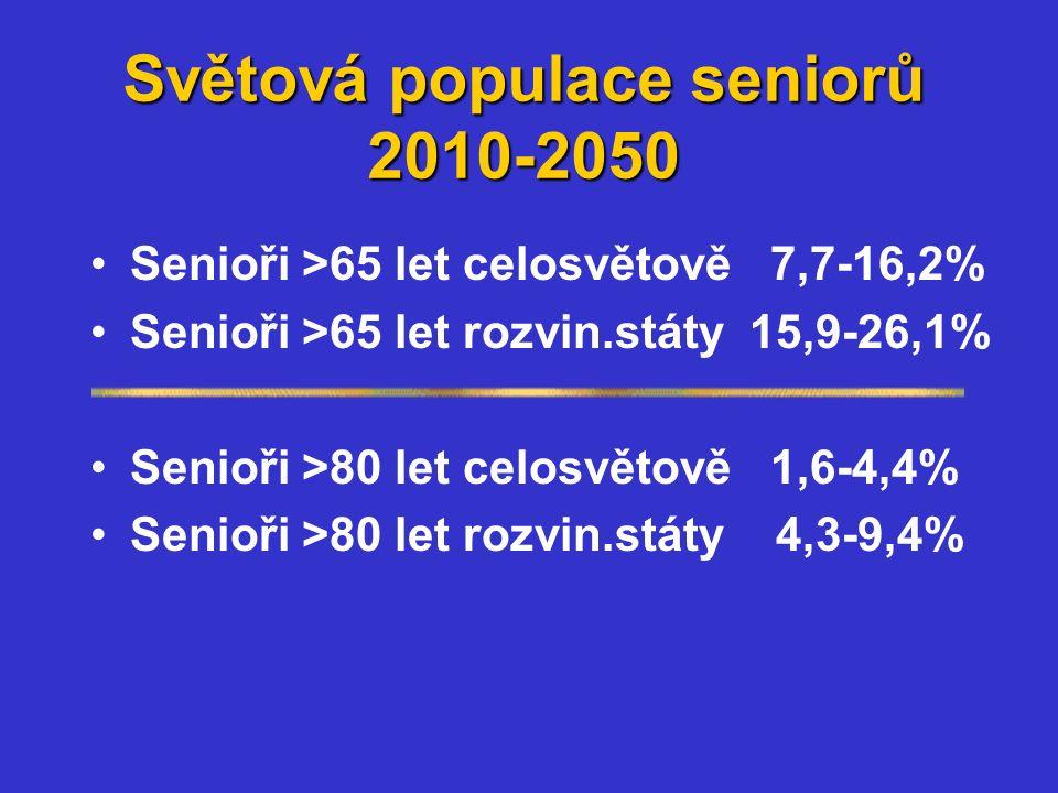 Světová populace seniorů 2010-2050 Senioři >65 let celosvětově 7,7-16,2% Senioři >65 let rozvin.státy 15,9-26,1% Senioři >80 let celosvětově 1,6-4,4% Senioři >80 let rozvin.státy 4,3-9,4%