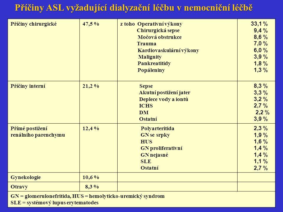 Příčiny chirurgické47,5 %z toho Operativní výkony Chirurgická sepse Močová obstrukce Trauma Kardiovaskulární výkony Malignity Pankreatitidy Popáleniny 33,1 % 9,4 % 8,6 % 7,0 % 6,0 % 3,9 % 1,8 % 1,3 % Příčiny interní21,2 % Sepse Akutní postižení jater Deplece vody a iontů ICHS DM Ostatní 8,3 % 3,3 % 3,2 % 2,7 % 2,2 % 3,9 % Přímé postižení renálního parenchymu 12,4 % Polyarteritida GN se srpky HUS GN proliferativní GN nejasné SLE Ostatní 2,3 % 1,9 % 1,6 % 1,4 % 1,4 % 1,1 % 2,7 % Gynekologie10,6 % Otravy 8,3 % GN = glomerulonefritida, HUS = hemolyticko-uremický syndrom SLE = systémový lupus erytematodes Příčiny ASL vyžadující dialyzační léčbu v nemocniční léčbě