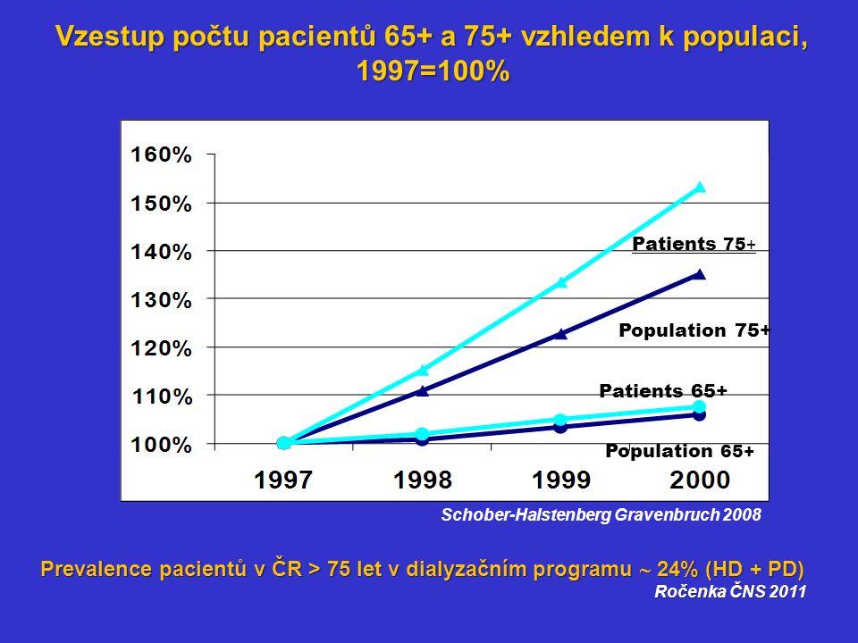 Schober-Halstenberg Gravenbruch 2008 Vzestup počtu pacientů 65+ a 75+ vzhledem k populaci, 1997=100% Patients 75 + + Population 75+ Patients 65+ Population 65+ Prevalence pacientů v ČR > 75 let v dialyzačním programu  24% (HD + PD) Ročenka ČNS 2011 Ročenka ČNS 2011