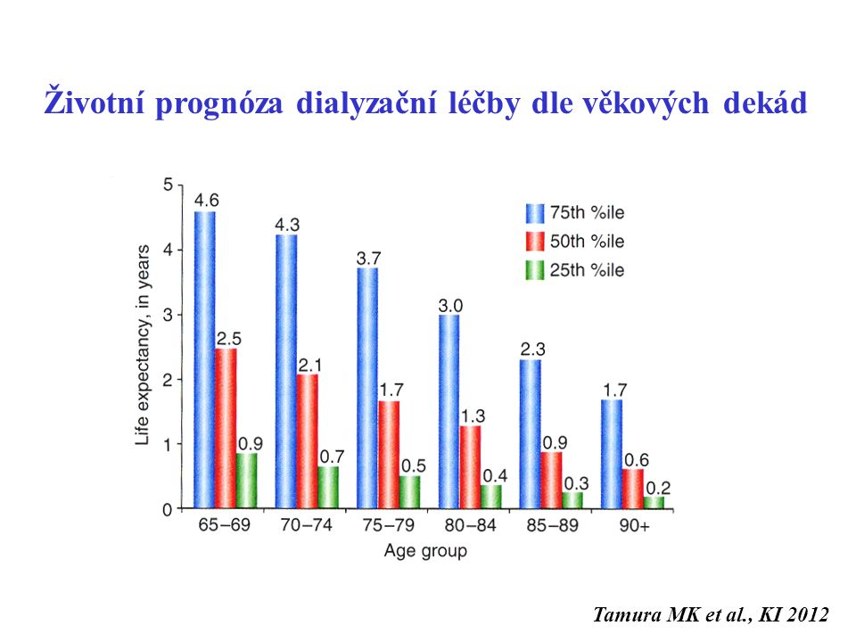 Životní prognóza dialyzační léčby dle věkových dekád Tamura MK et al., KI 2012