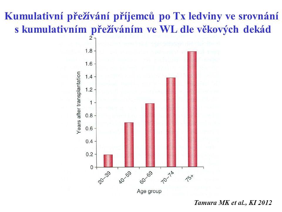 Kumulativní přežívání příjemců po Tx ledviny ve srovnání s kumulativním přežíváním ve WL dle věkových dekád