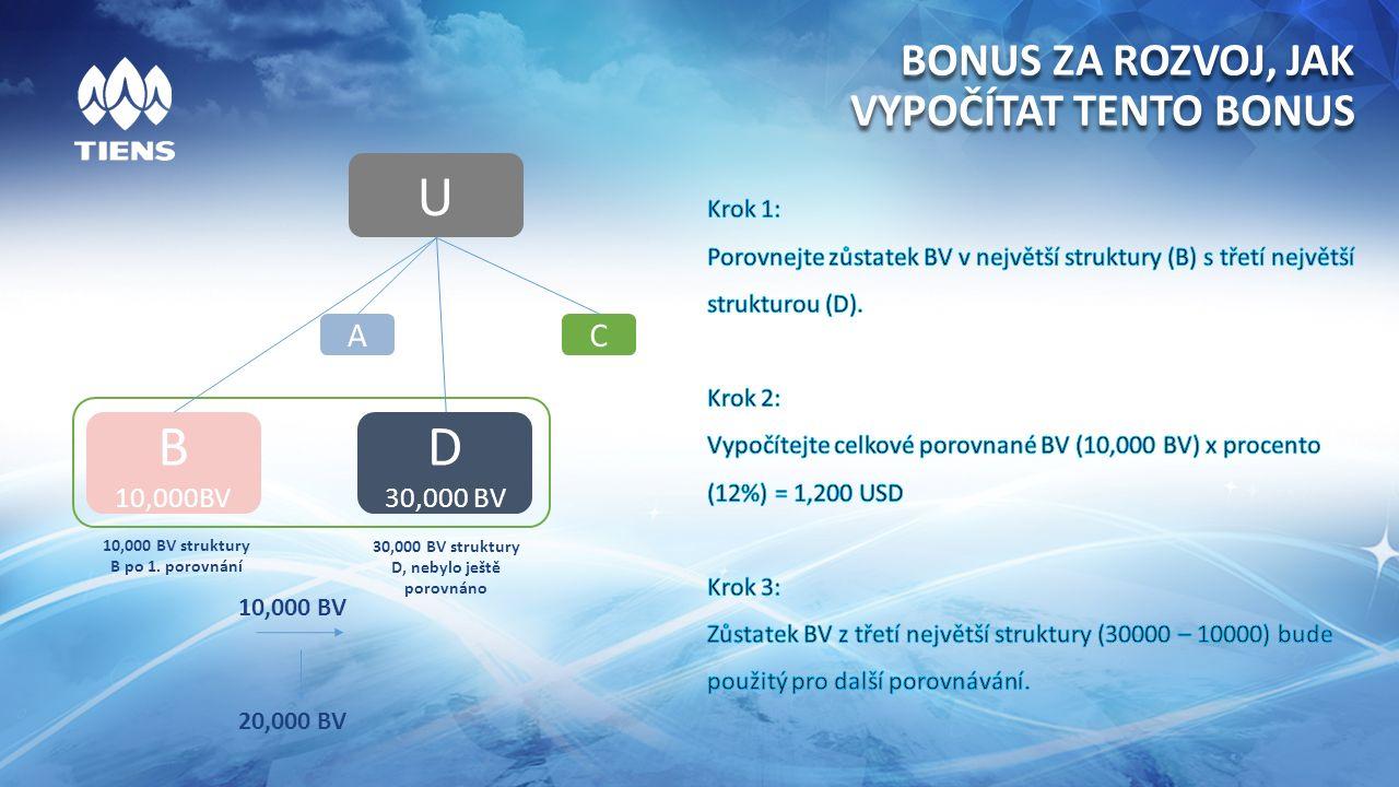 BONUS ZA ROZVOJ, JAK VYPOČÍTAT TENTO BONUS U A B 10,000BV C D 30,000 BV 10,000 BV struktury B po 1.