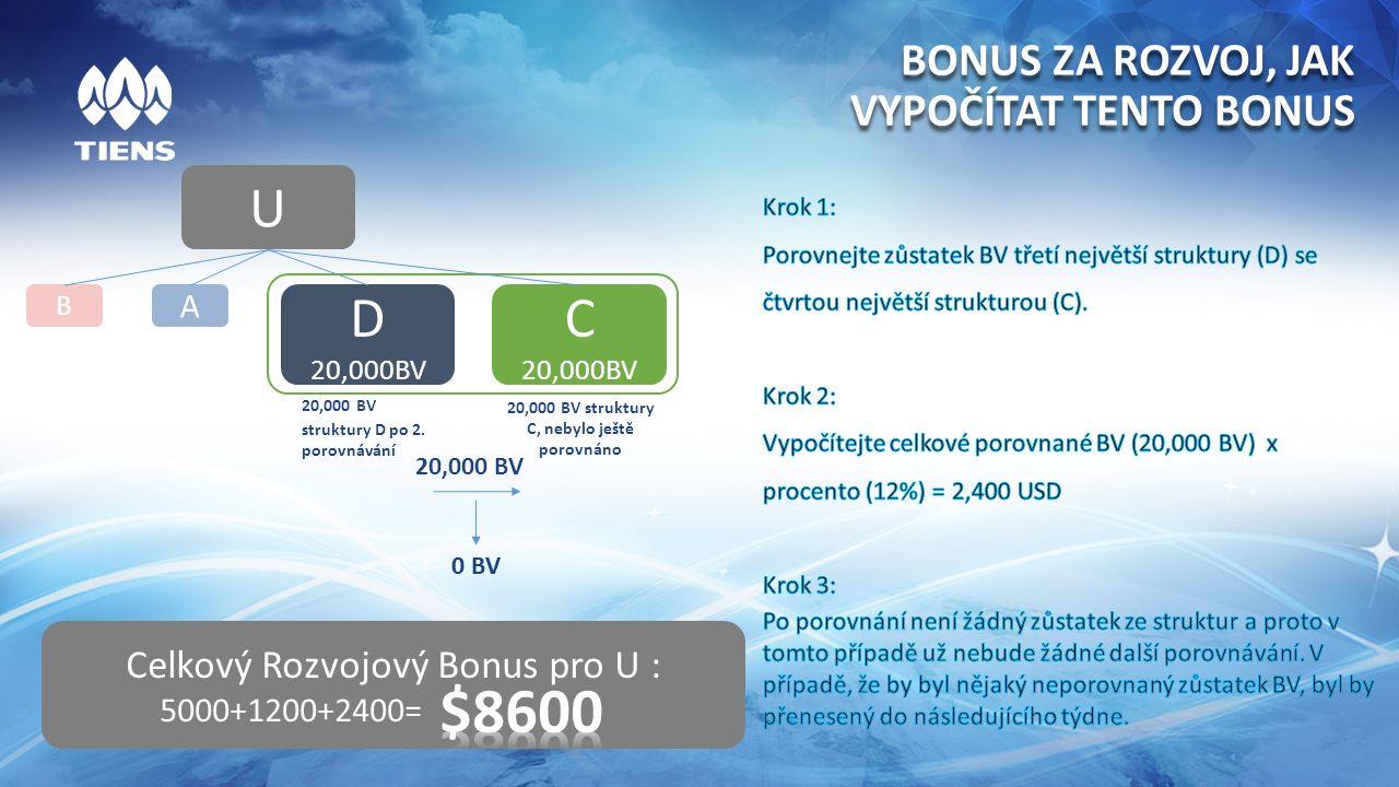 BONUS ZA ROZVOJ, JAK VYPOČÍTAT TENTO BONUS Celkový Rozvojový Bonus pro U : 5000+1200+2400= 0 BV 20,000 BV struktury D po 2.