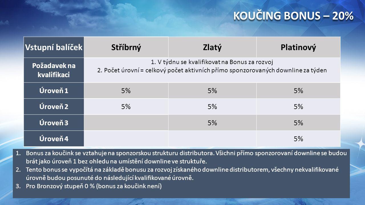 Vstupní balíčekStříbrnýZlatýPlatinový Požadavek na kvalifikaci 1.