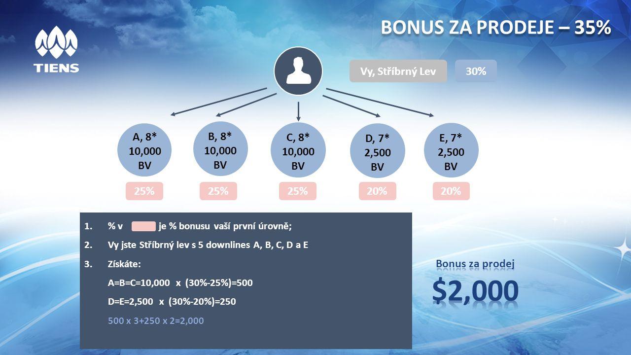 BONUS ZA PRODEJE – 35% Vy, Stříbrný Lev A, 8* 10,000 BV 25% 30%30% B, 8* 10,000 BV C, 8* 10,000 BV D, 7* 2,500 BV E, 7* 2,500 BV 25% 20% – 35% 1.% v je % bonusu vaší první úrovně; 2.Vy jste Stříbrný lev s 5 downlines A, B, C, D a E 3.Získáte: A=B=C=10,000 x (30%-25%)=500 D=E=2,500 x (30%-20%)=250 500 x 3+250 x 2=2,000