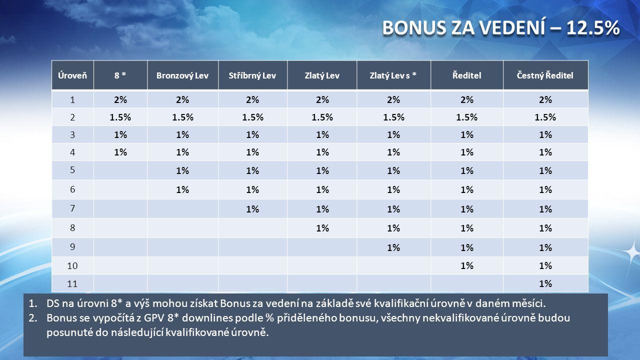 Úroveň8 *Bronzový LevStříbrný LevZlatý LevZlatý Lev s *ŘeditelČestný Ředitel 1 2% 2 1.5% 3 1% 4 5 6 7 8 9 10 1% 11 1% BONUS ZA VEDENÍ – 12.5% 1.DS na úrovni 8* a výš mohou získat Bonus za vedení na základě své kvalifikační úrovně v daném měsíci.