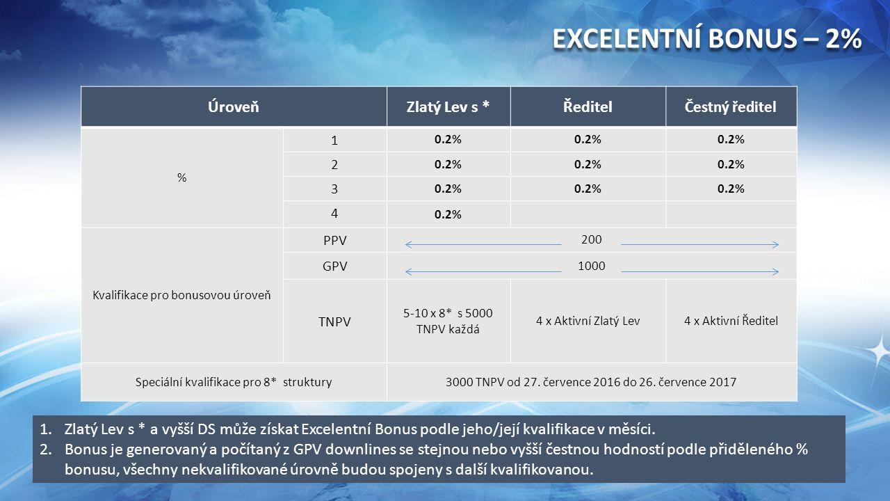 26 ÚroveňZlatý Lev s *Ředitel Čestný ředitel % 1 0.2% 2 3 4 Kvalifikace pro bonusovou úroveň PPV 200 GPV 1000 TNPV 5-10 x 8* s 5000 TNPV každá 4 x Aktivní Zlatý Lev4 x Aktivní Ředitel Speciální kvalifikace pro 8* struktury3000 TNPV od 27.