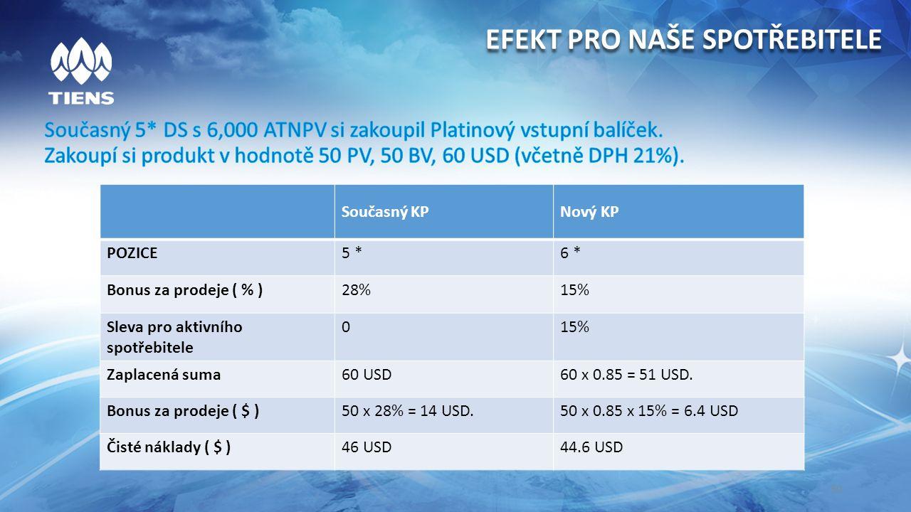 30 Současný KPNový KP POZICE5 *6 * Bonus za prodeje ( % )28%15% Sleva pro aktivního spotřebitele 015% Zaplacená suma60 USD60 x 0.85 = 51 USD.