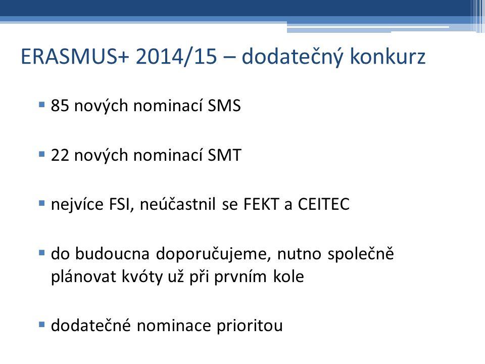 ERASMUS+ 2014/15 – dodatečný konkurz  85 nových nominací SMS  22 nových nominací SMT  nejvíce FSI, neúčastnil se FEKT a CEITEC  do budoucna doporučujeme, nutno společně plánovat kvóty už při prvním kole  dodatečné nominace prioritou