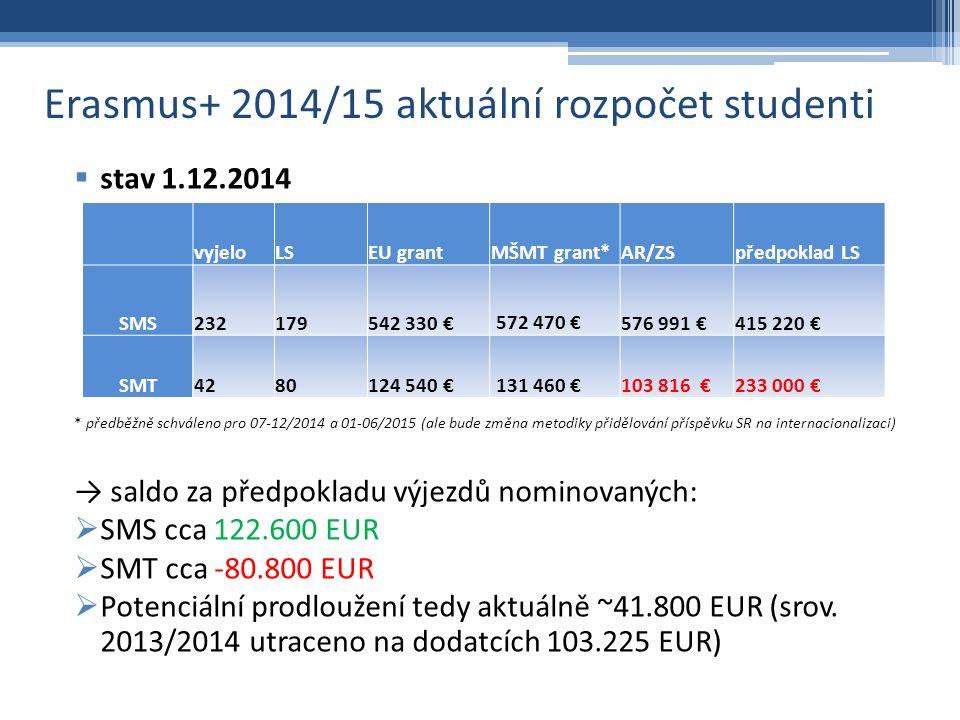 ERASMUS+ 2014/2015 – prodlužování pobytů  stav 1.12.2014  SMS: 14 vyřízených žádostí v celkové sumě cca 34.000 EUR  SMT: 2 vyřízené žádosti v celkové sumě 4.500 EUR  do 9.12.2014  sběr žádostí, poté vyhodnocení  v případě deficitu (očekává se) navrhujeme přerozdělení a přidělení s částečným zero grantem  případná další uvolnění financí podle stavu rozpočtu po Novém roce v závislosti na  stavu realizace pracovních stáží  konkrétním čerpání studentoměsíců u LS  skutečně přidělené dotaci MŠMT  nejpozději 15.12.2014 – oznámení výsledků žadatelům