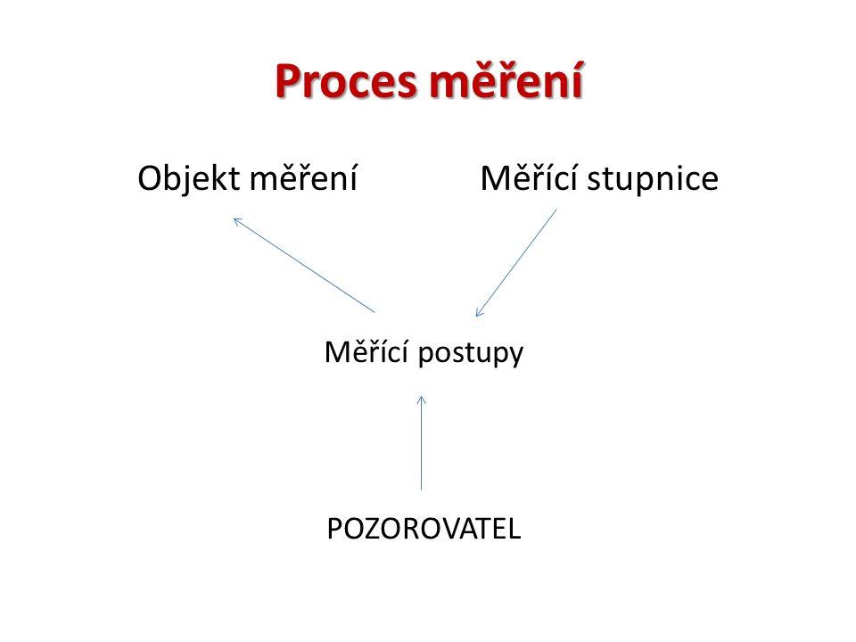 Proces měření Objekt měření Měřící stupnice Měřící postupy POZOROVATEL