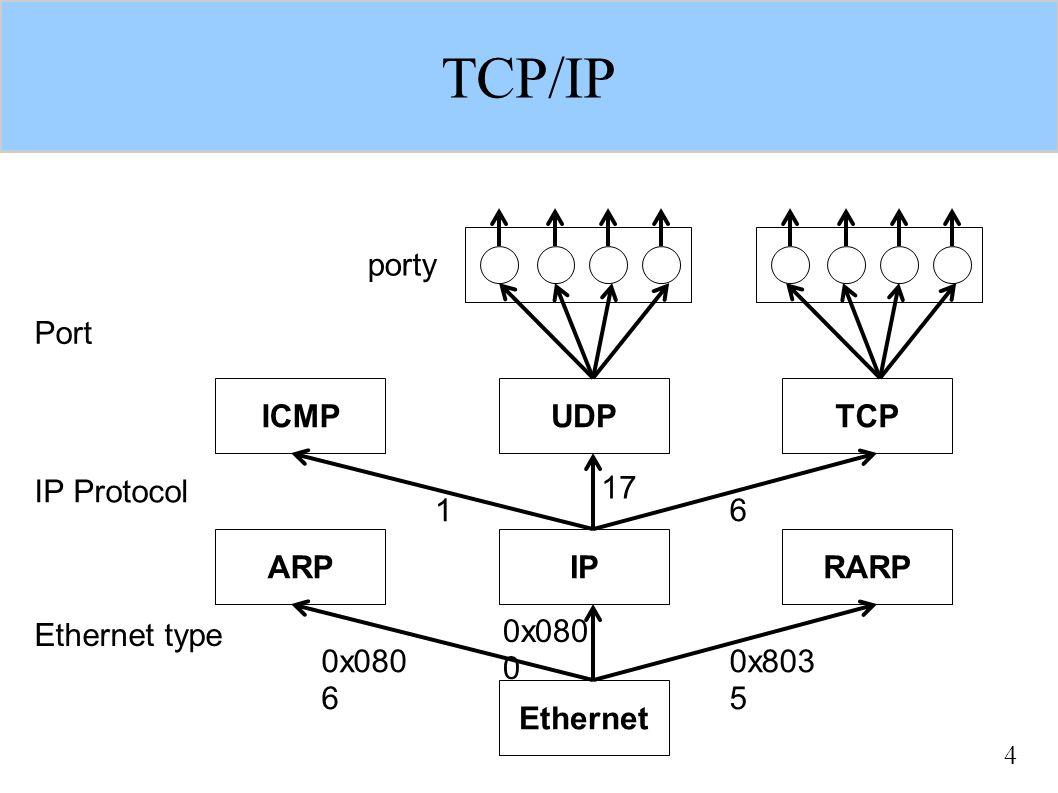 """5 Porty porty (doslova přístav) jsou reprezentovány celým číslem (1..65535) – je to jakási relativní adresa v rámci uzlu porty existují """"od začátku , nevznikají, ani nezanikají aplikace se připojují k portům, pokud chtějí komunikovat pomocí transportních protokolů – mohou využívat více portů pro různou komunikaci – ale k jednomu portu patří nejvíce jedna aplikace některé porty jsou tzv."""