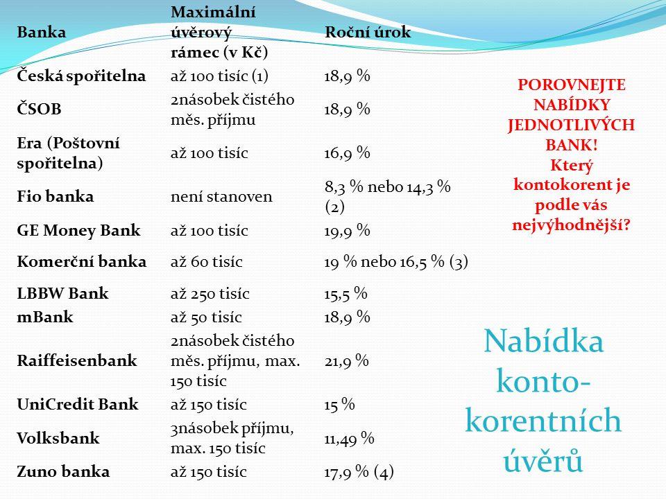 Nabídka konto- korentních úvěrů Banka Maximální úvěrový rámec (v Kč) Roční úrok Česká spořitelnaaž 100 tisíc (1)18,9 % ČSOB 2násobek čistého měs. příj