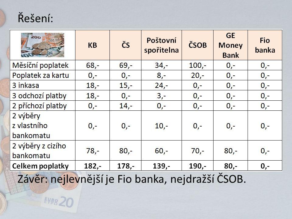Řešení: Závěr: nejlevnější je Fio banka, nejdražší ČSOB.