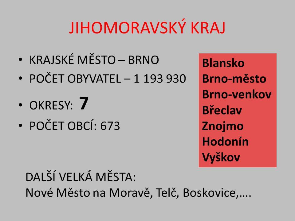 JIHOMORAVSKÝ KRAJ KRAJSKÉ MĚSTO – BRNO POČET OBYVATEL – 1 193 930 OKRESY: 7 POČET OBCÍ: 673 Blansko Brno-město Brno-venkov Břeclav Znojmo Hodonín Vyškov DALŠÍ VELKÁ MĚSTA: Nové Město na Moravě, Telč, Boskovice,….