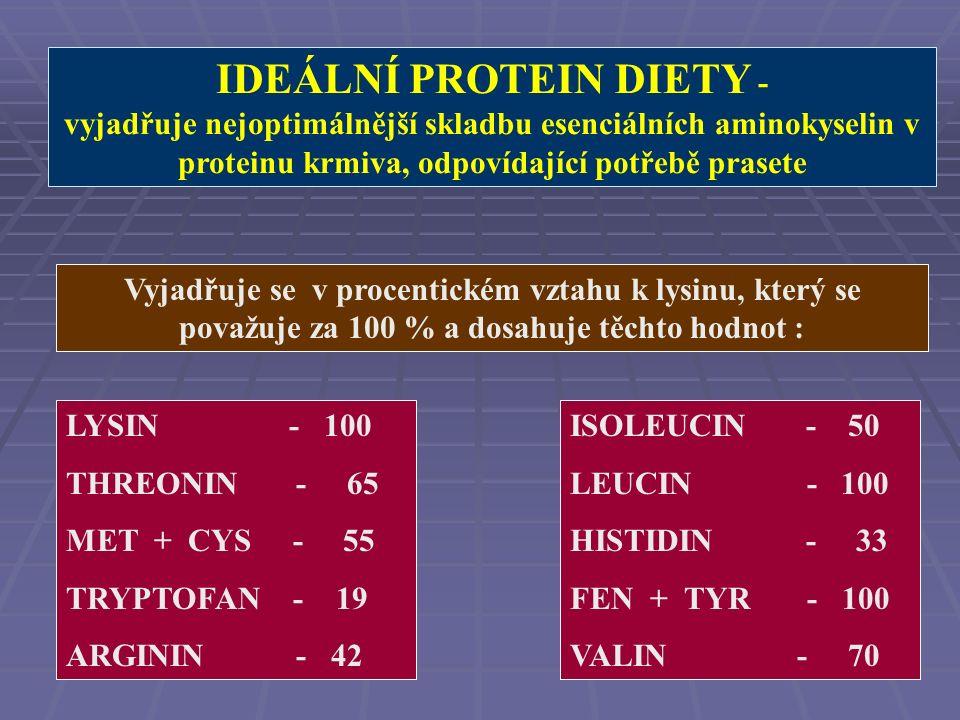Suma esenciálních aminokyselin tvoří pouze 1/3 dusíkatých látek ve směsích pro prasata !!.