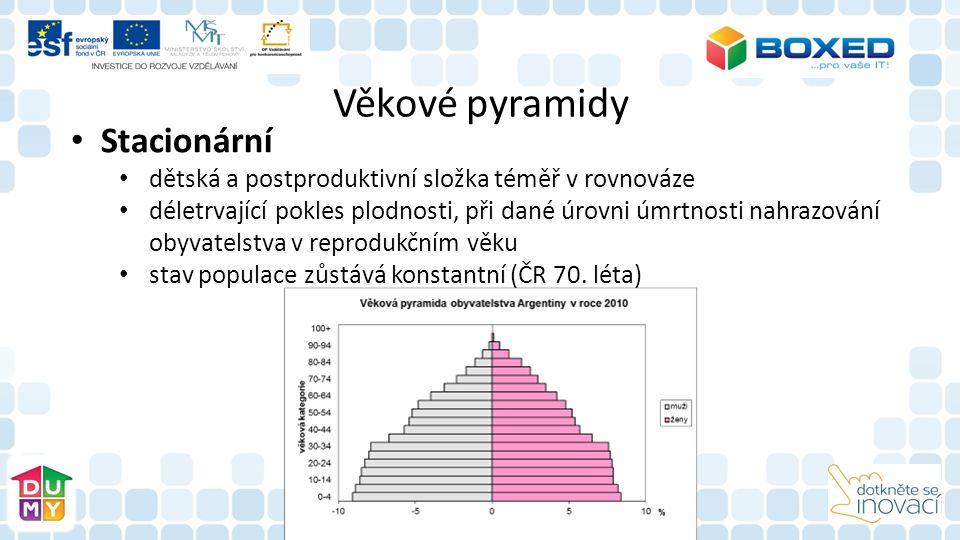 Věkové pyramidy Stacionární dětská a postproduktivní složka téměř v rovnováze déletrvající pokles plodnosti, při dané úrovni úmrtnosti nahrazování obyvatelstva v reprodukčním věku stav populace zůstává konstantní (ČR 70.