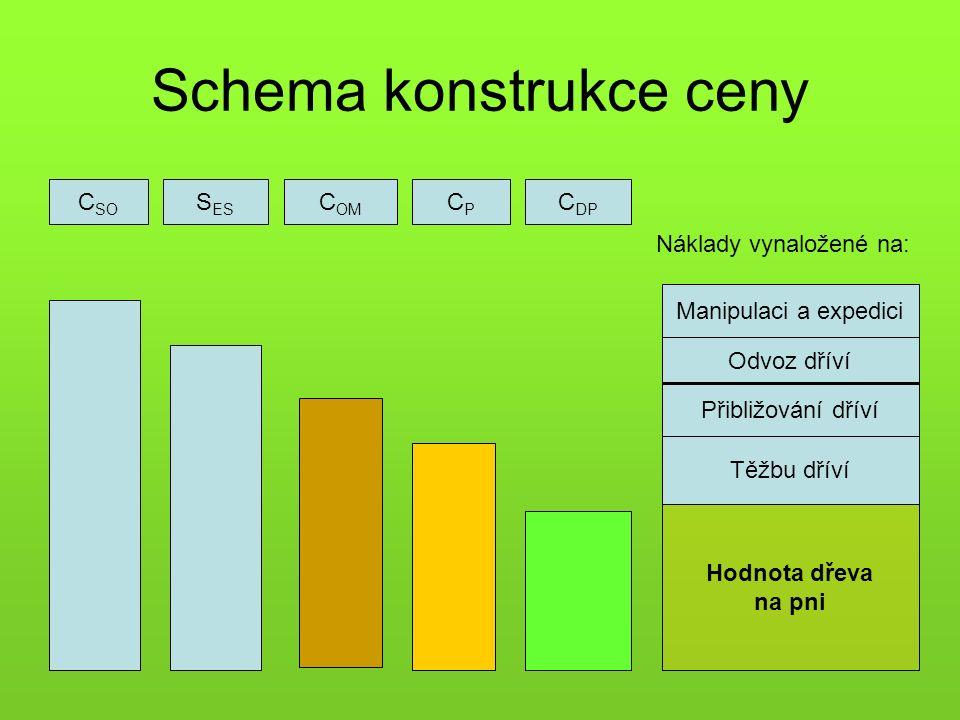 Schema konstrukce ceny C SO S ES C OM CPCP C DP Manipulaci a expedici Odvoz dříví Přibližování dříví Těžbu dříví Hodnota dřeva na pni Náklady vynaložené na: