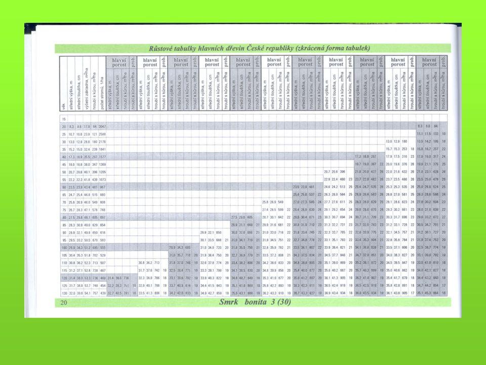 Vstupy do oceňování - 2 Modely sortimentační -procentické porostní sortimentační tabulky -procentické stromové sortimentační tabulky -počítačové modely