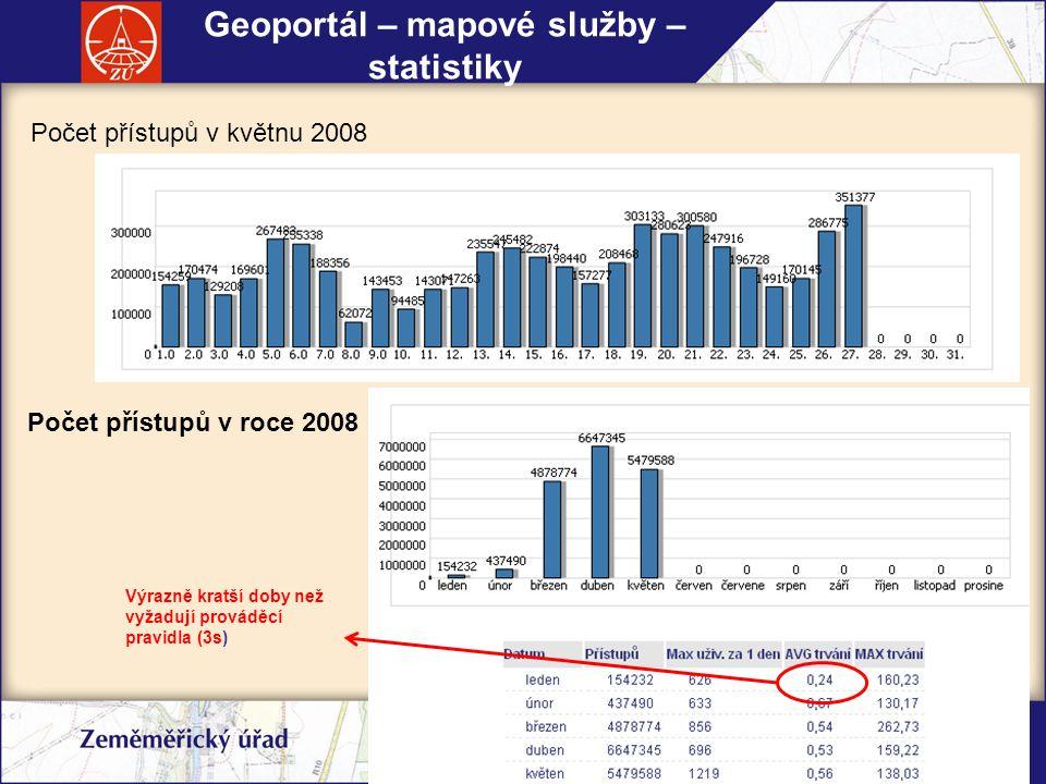 eSDI-NET+, workshop, 10.9.2008, Brno Geoinformatika ve veřejné správě Brno 2008 Počet přístupů v květnu 2008 Geoportál – mapové služby – statistiky Počet přístupů v roce 2008 Výrazně kratší doby než vyžadují prováděcí pravidla (3s)