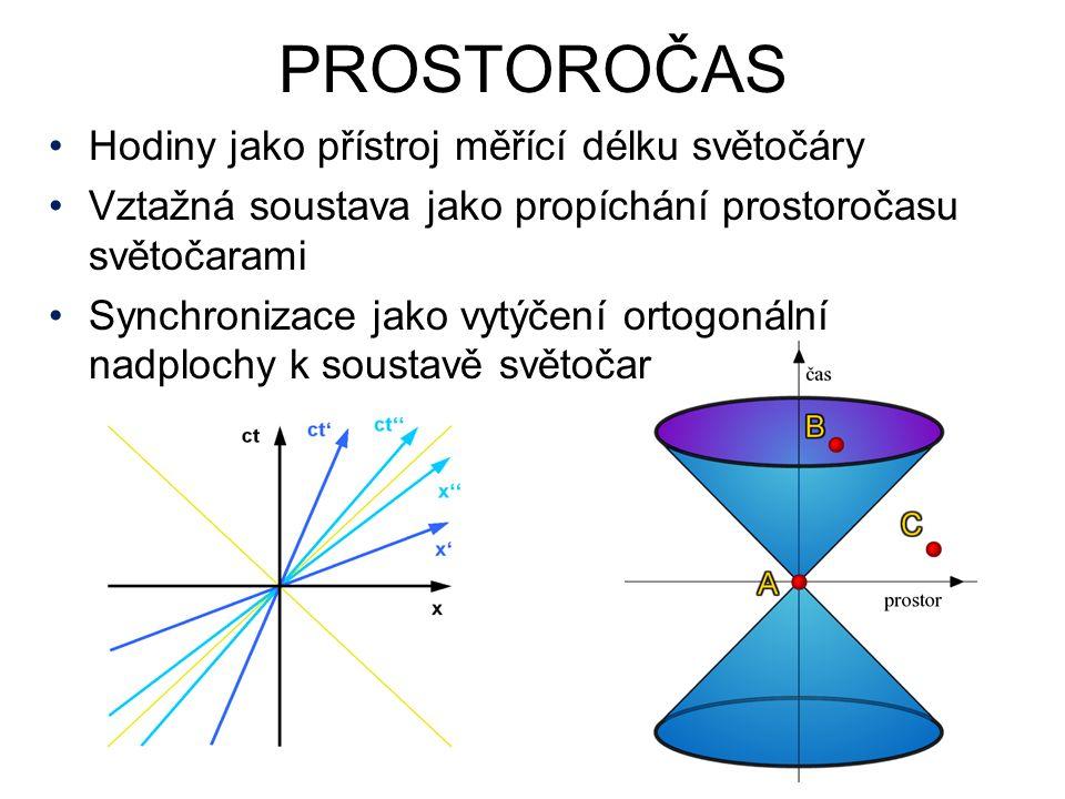 PROSTOROČAS Hodiny jako přístroj měřící délku světočáry Vztažná soustava jako propíchání prostoročasu světočarami Synchronizace jako vytýčení ortogonální nadplochy k soustavě světočar