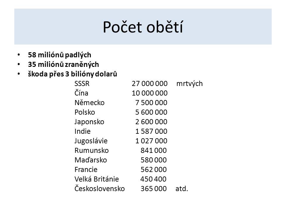 Počet obětí 58 miliónů padlých 35 miliónů zraněných škoda přes 3 bilióny dolarů SSSR27 000 000 mrtvých Čína10 000 000 Německo 7 500 000 Polsko 5 600 000 Japonsko 2 600 000 Indie 1 587 000 Jugoslávie 1 027 000 Rumunsko 841 000 Maďarsko 580 000 Francie 562 000 Velká Británie 450 400 Československo 365 000 atd.