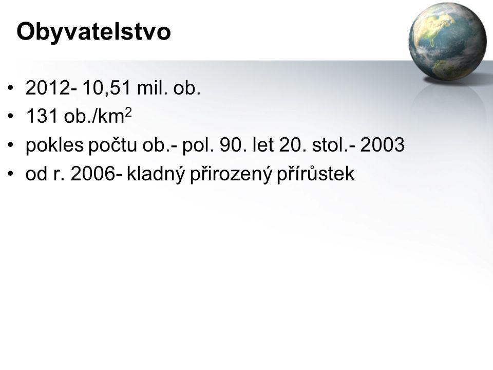 Obyvatelstvo 2012- 10,51 mil. ob. 131 ob./km 2 pokles počtu ob.- pol.