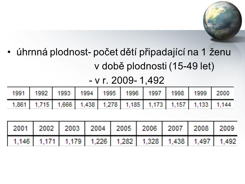 úhrnná plodnost- počet dětí připadající na 1 ženu v době plodnosti (15-49 let) - v r. 2009- 1,492