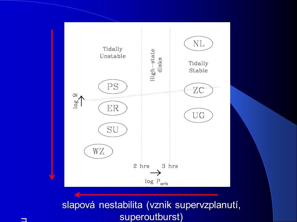 slapová nestabilita (vznik supervzplanutí, superoutburst) nestabilita disku (klidová fáze, vznik vzplanutí)