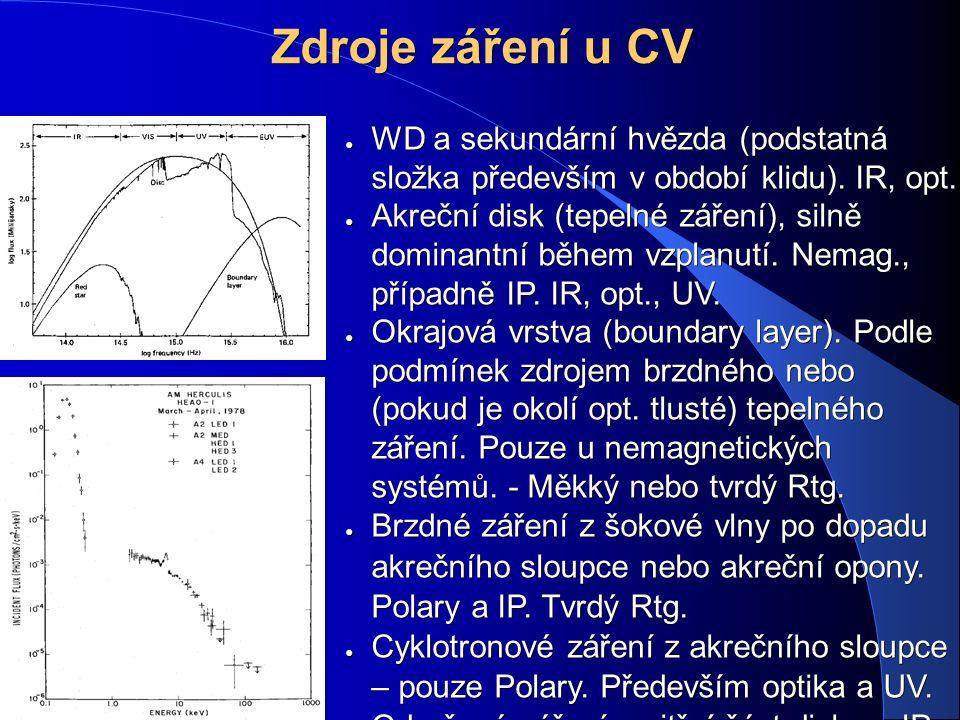 Zdroje záření u CV ● WD a sekundární hvězda (podstatná složka především v období klidu). IR, opt. ● Akreční disk (tepelné záření), silně dominantní bě