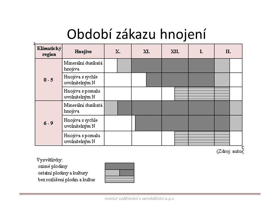 Období zákazu hnojení Institut vzdělávání v zemědělství o.p.s.