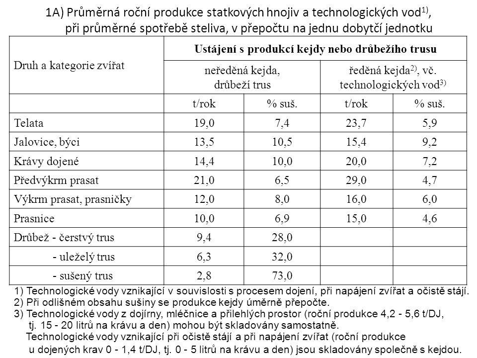 1A) Průměrná roční produkce statkových hnojiv a technologických vod 1), při průměrné spotřebě steliva, v přepočtu na jednu dobytčí jednotku Druh a kategorie zvířat Ustájení s produkcí kejdy nebo drůbežího trusu neředěná kejda, drůbeží trus ředěná kejda 2), vč.