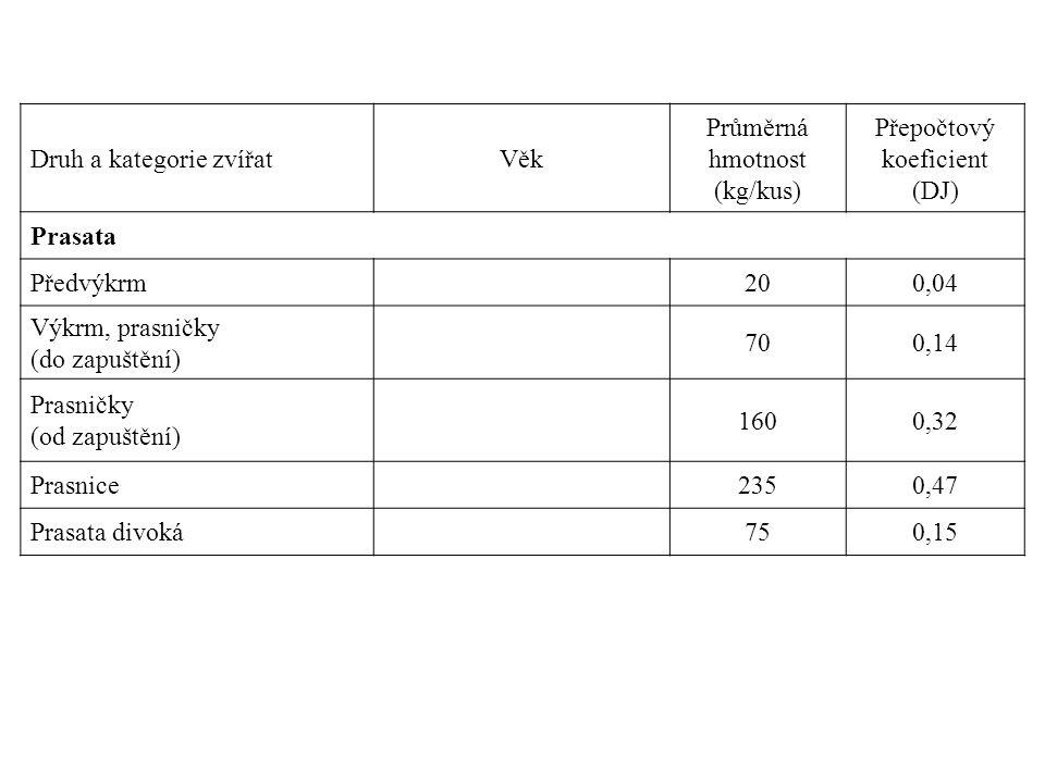 Druh a kategorie zvířatVěk Průměrná hmotnost (kg/kus) Přepočtový koeficient (DJ) Prasata Předvýkrm 200,04 Výkrm, prasničky (do zapuštění) 700,14 Prasničky (od zapuštění) 1600,32 Prasnice 2350,47 Prasata divoká 750,15
