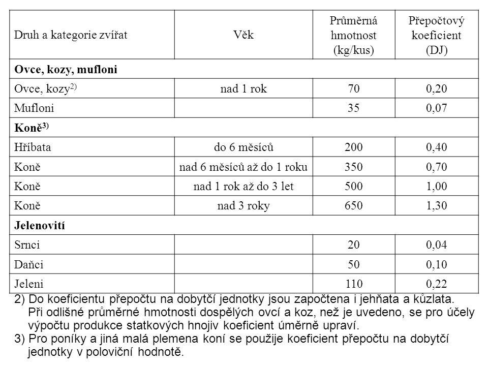 2) Do koeficientu přepočtu na dobytčí jednotky jsou započtena i jehňata a kůzlata. Při odlišné průměrné hmotnosti dospělých ovcí a koz, než je uvedeno