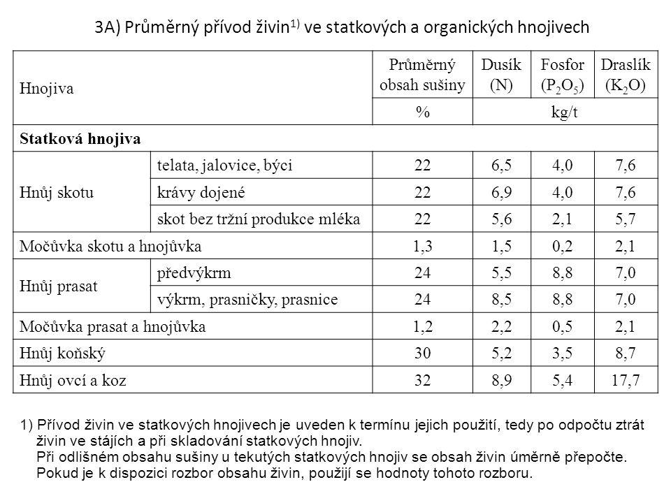 3A) Průměrný přívod živin 1) ve statkových a organických hnojivech 1) Přívod živin ve statkových hnojivech je uveden k termínu jejich použití, tedy po odpočtu ztrát živin ve stájích a při skladování statkových hnojiv.