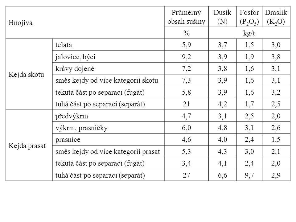 Hnojiva Průměrný obsah sušiny Dusík (N) Fosfor (P 2 O 5 ) Draslík (K 2 O) %kg/t Kejda skotu telata5,93,71,53,0 jalovice, býci9,23,91,93,8 krávy dojené7,23,81,63,1 směs kejdy od více kategorií skotu7,33,91,63,1 tekutá část po separaci (fugát)5,83,91,63,2 tuhá část po separaci (separát)214,21,72,5 Kejda prasat předvýkrm4,73,12,52,0 výkrm, prasničky6,04,83,12,6 prasnice4,64,02,41,5 směs kejdy od více kategorií prasat5,34,33,02,1 tekutá část po separaci (fugát)3,44,12,42,0 tuhá část po separaci (separát)276,69,72,9