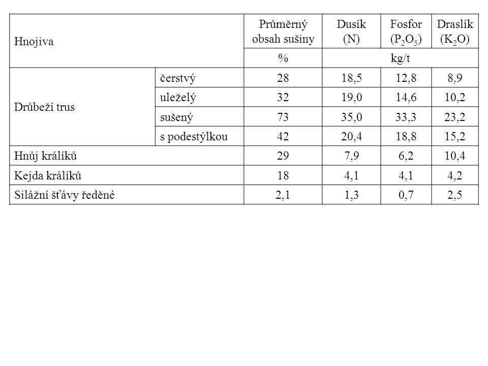 Hnojiva Průměrný obsah sušiny Dusík (N) Fosfor (P 2 O 5 ) Draslík (K 2 O) %kg/t Drůbeží trus čerstvý2818,512,88,9 uleželý3219,014,610,2 sušený7335,033