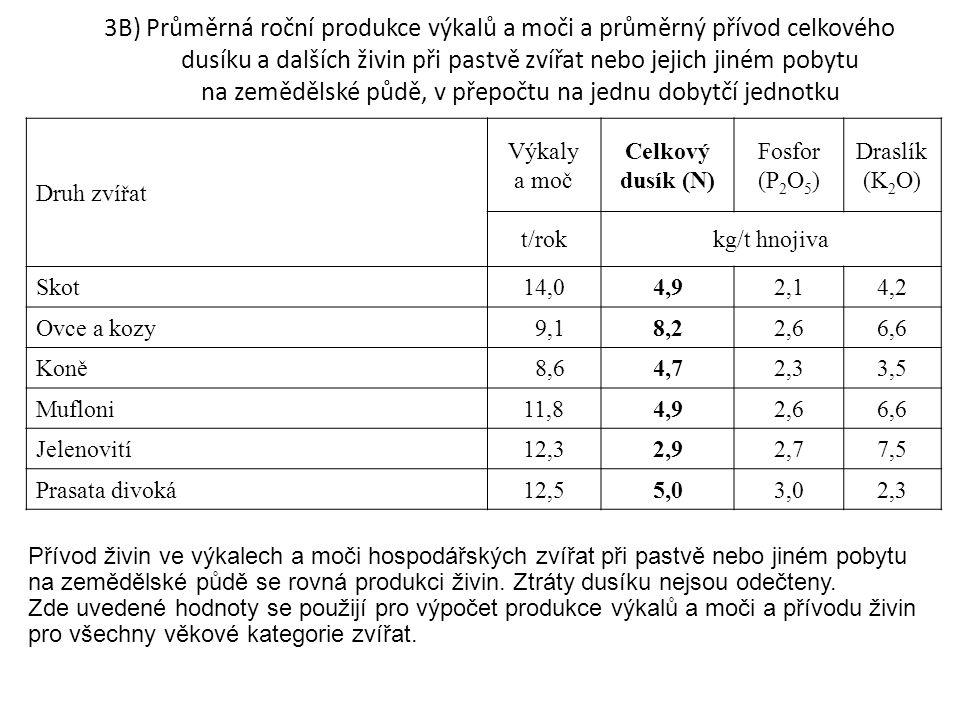 3B) Průměrná roční produkce výkalů a moči a průměrný přívod celkového dusíku a dalších živin při pastvě zvířat nebo jejich jiném pobytu na zemědělské půdě, v přepočtu na jednu dobytčí jednotku Přívod živin ve výkalech a moči hospodářských zvířat při pastvě nebo jiném pobytu na zemědělské půdě se rovná produkci živin.