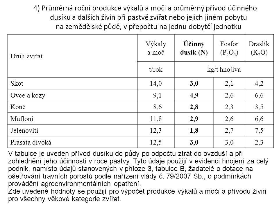4) Průměrná roční produkce výkalů a moči a průměrný přívod účinného dusíku a dalších živin při pastvě zvířat nebo jejich jiném pobytu na zemědělské půdě, v přepočtu na jednu dobytčí jednotku V tabulce je uveden přívod dusíku do půdy po odpočtu ztrát do ovzduší a při zohlednění jeho účinnosti v roce pastvy.