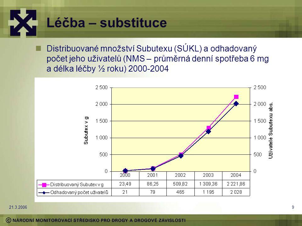21.3.20069 Léčba – substituce Distribuované množství Subutexu (SÚKL) a odhadovaný počet jeho uživatelů (NMS – průměrná denní spotřeba 6 mg a délka léčby ½ roku) 2000-2004