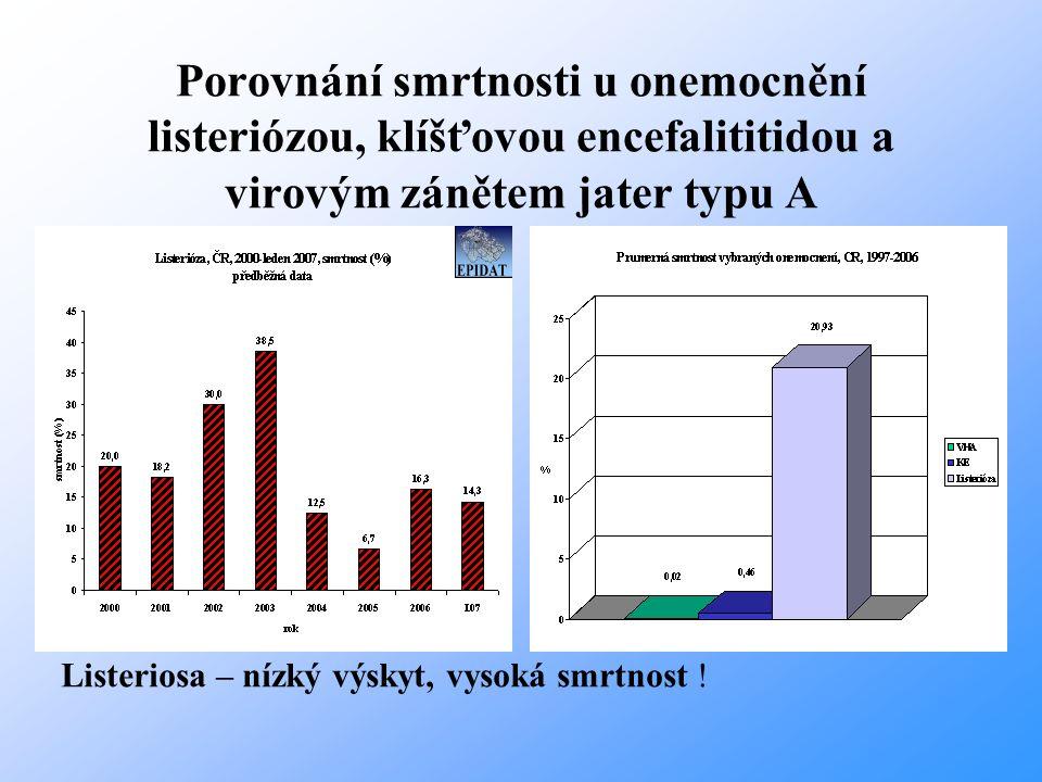 Porovnání smrtnosti u onemocnění listeriózou, klíšťovou encefalititidou a virovým zánětem jater typu A Listeriosa – nízký výskyt, vysoká smrtnost !