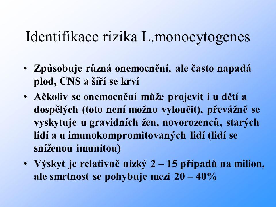Identifikace rizika L.monocytogenes L.