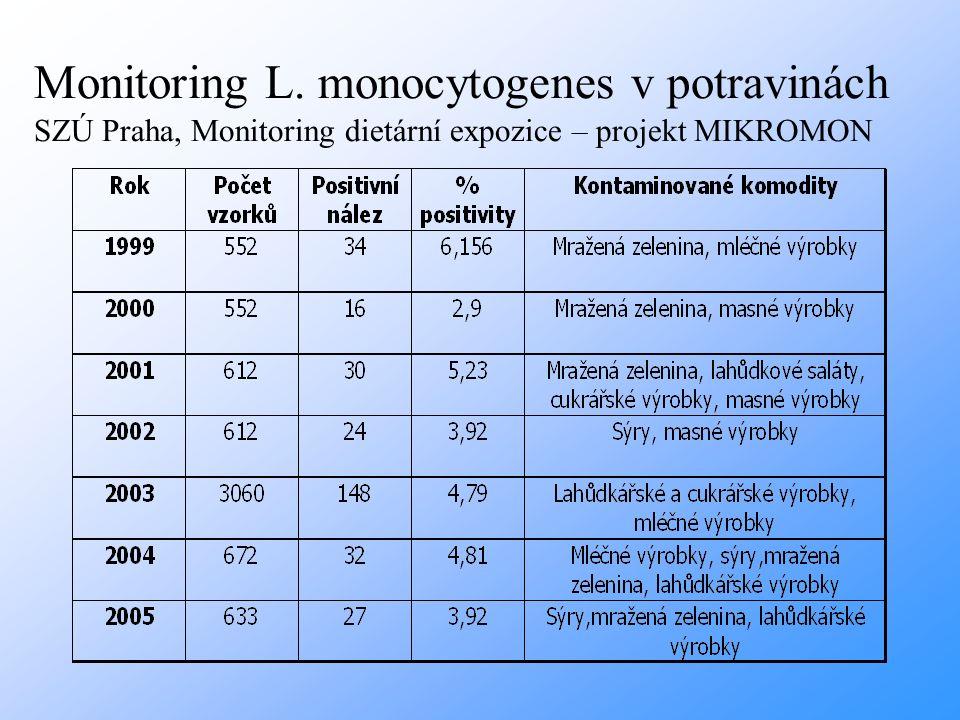 Monitoring L. monocytogenes v potravinách SZÚ Praha, Monitoring dietární expozice – projekt MIKROMON