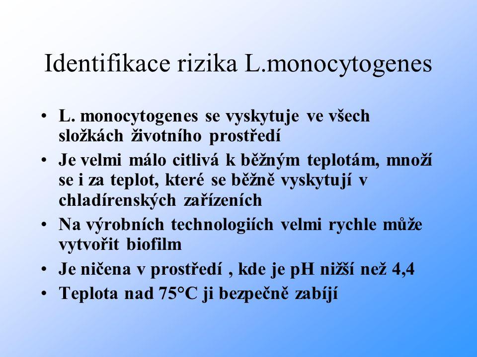 Identifikace rizika L.monocytogenes L. monocytogenes se vyskytuje ve všech složkách životního prostředí Je velmi málo citlivá k běžným teplotám, množí