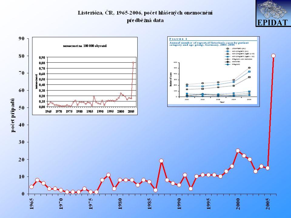 Incidence listeriózy v EU The Community Summary Report 2005, The EFSA Journal (2006),94 Roky 2001 2002 2003 2004 2005 Celkový počet onemocnění 910 909 1 070 - 18% meziroční nárůst 1 264 - 18% meziroční nárůst 1 439 - 14% meziroční nárůst