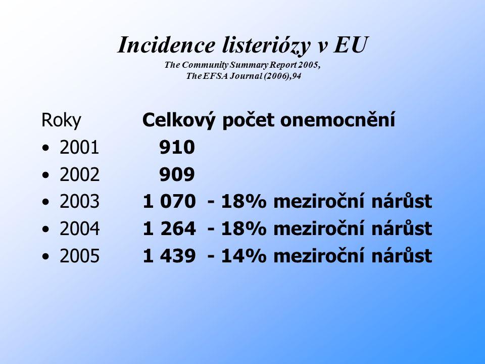 Incidence listeriózy v EU The Community Summary Report 2005, The EFSA Journal (2006),94 Roky 2001 2002 2003 2004 2005 Celkový počet onemocnění 910 909