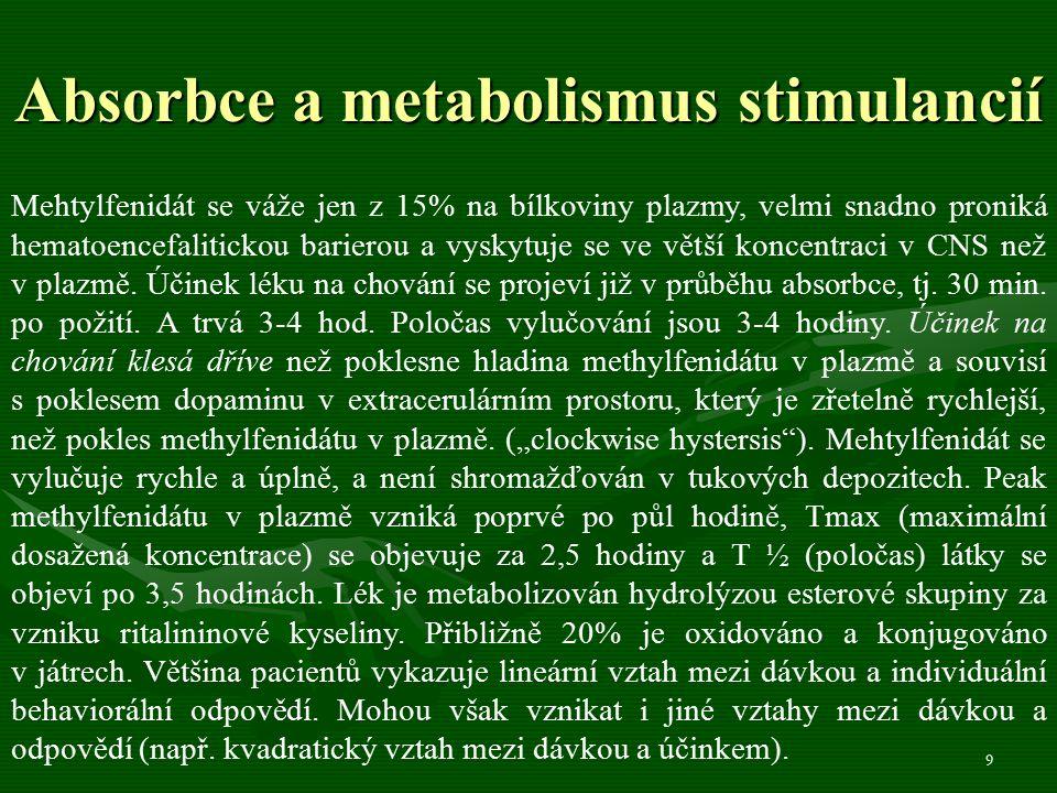 9 Absorbce a metabolismus stimulancií Mehtylfenidát se váže jen z 15% na bílkoviny plazmy, velmi snadno proniká hematoencefalitickou barierou a vyskytuje se ve větší koncentraci v CNS než v plazmě.