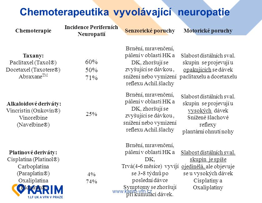 www.karim-vfn.cz Chemoterapie Incidence Periferních Neuropatií Senzorické poruchyMotorické poruchy Taxany: Paclitaxel (Taxol®) Docetaxel (Taxotere®) Abraxane TM 60% 50% 71% Brnění, mravenčení, pálení v oblasti HK a DK, zhoršují se zvyšující se dávkou, snížení nebo vymizení reflexu Achil.šlachy Slabost distálních sval.